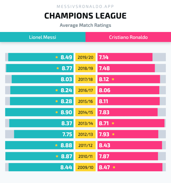 Graph showing average match ratings in the Champions League by season